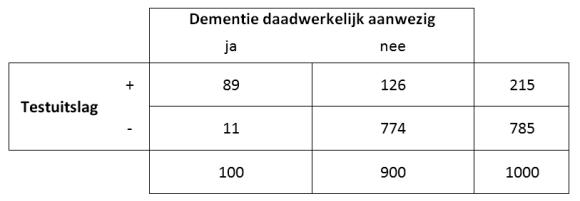 dementieboven60