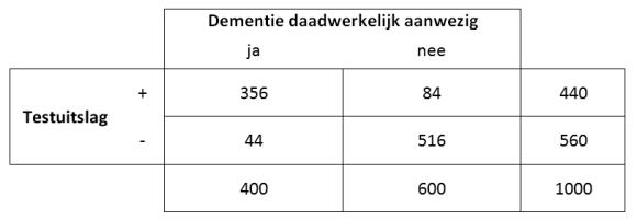 dementieboven90